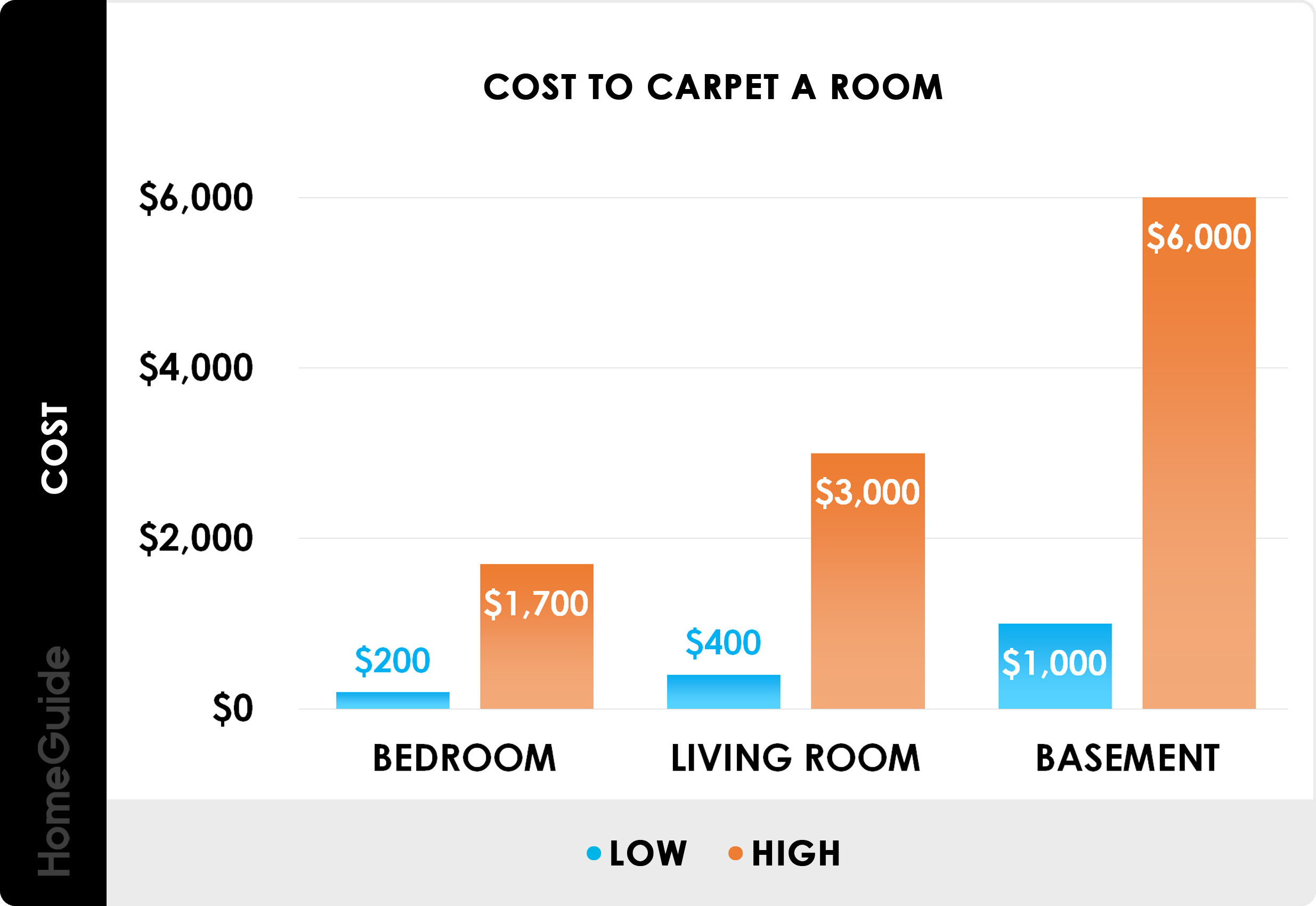 Cost To Carpet A Room Chart